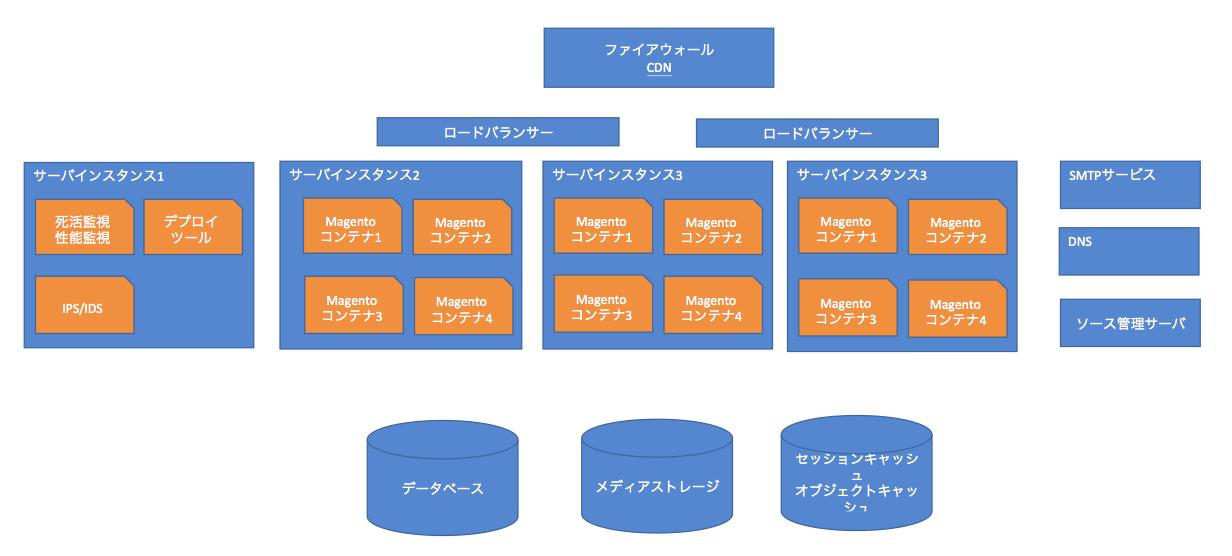Magentoコンテナ概念図